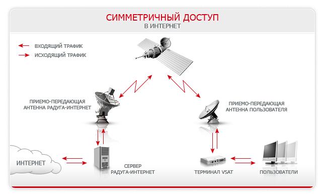 Интернет в украине своими руками